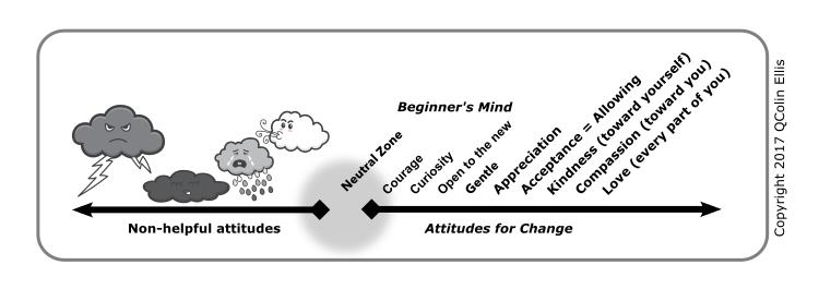 Attitudes diagram